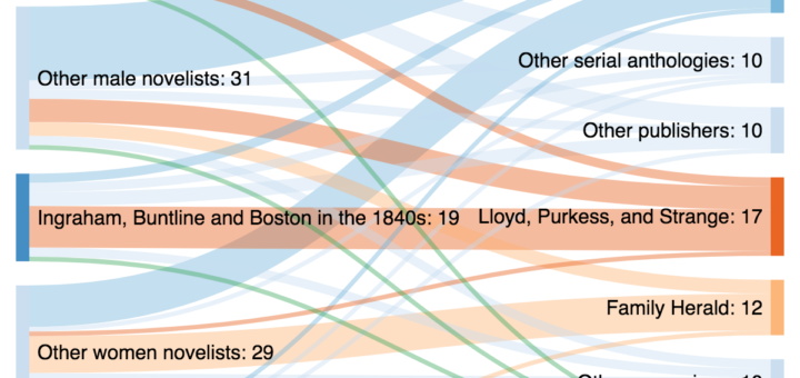 Sankey diagram of American works moving into penny weekly number up to 1860